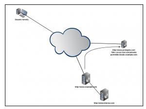 Proporcionar conectividad con un proxy inverso